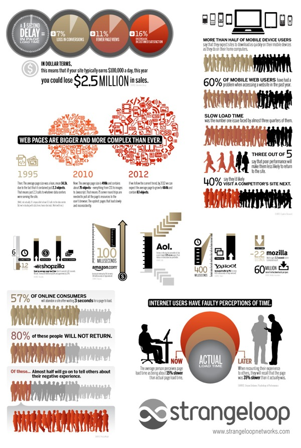 Ecommerce infographie